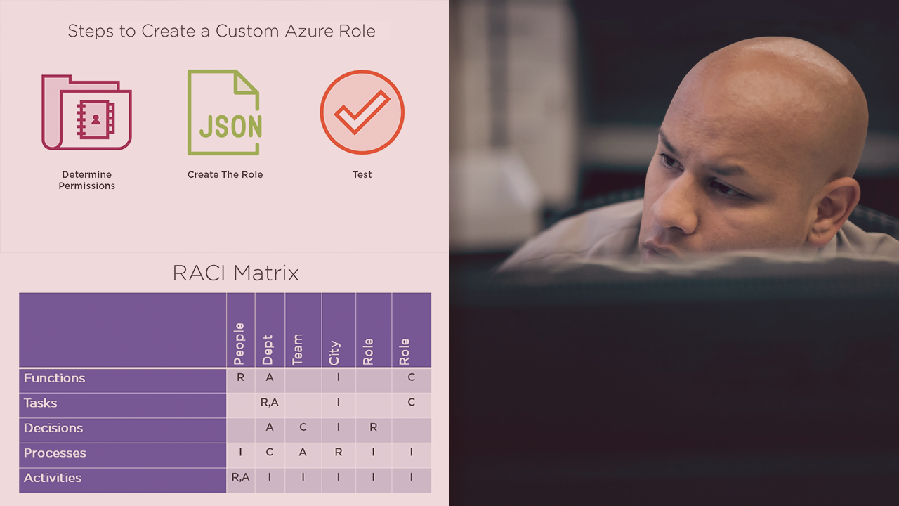 Identifying Roles and Responsibilities in Microsoft Azure