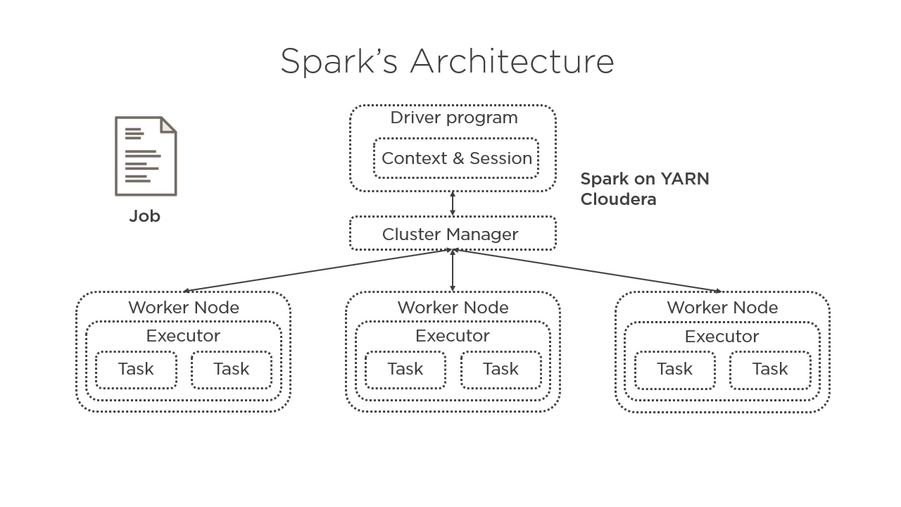 Developing Spark Applications Using Scala & Cloudera | Pluralsight
