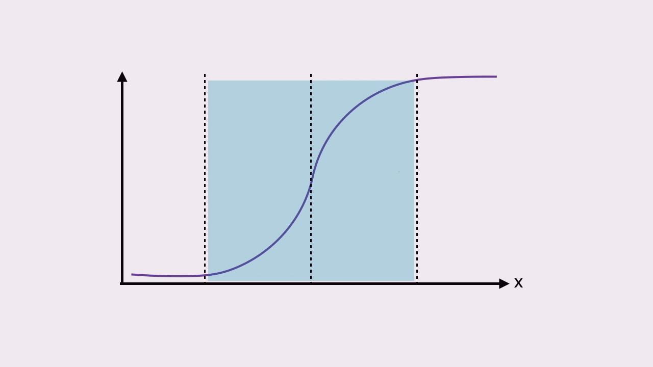 Understanding and Applying Logistic Regression   Pluralsight