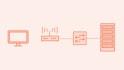 Wireshark Core Protocol Analysis